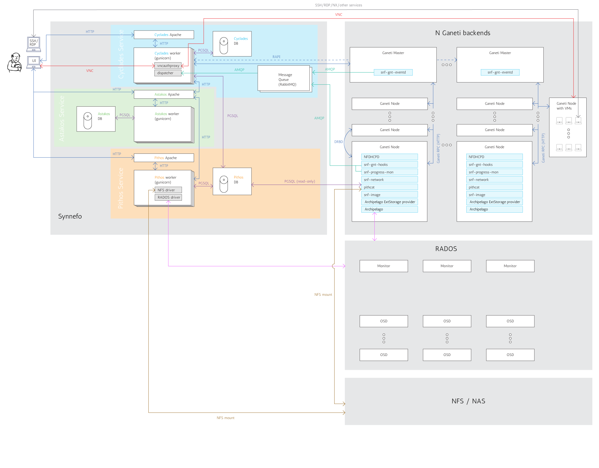 docs/images/synnefo-arch3.png