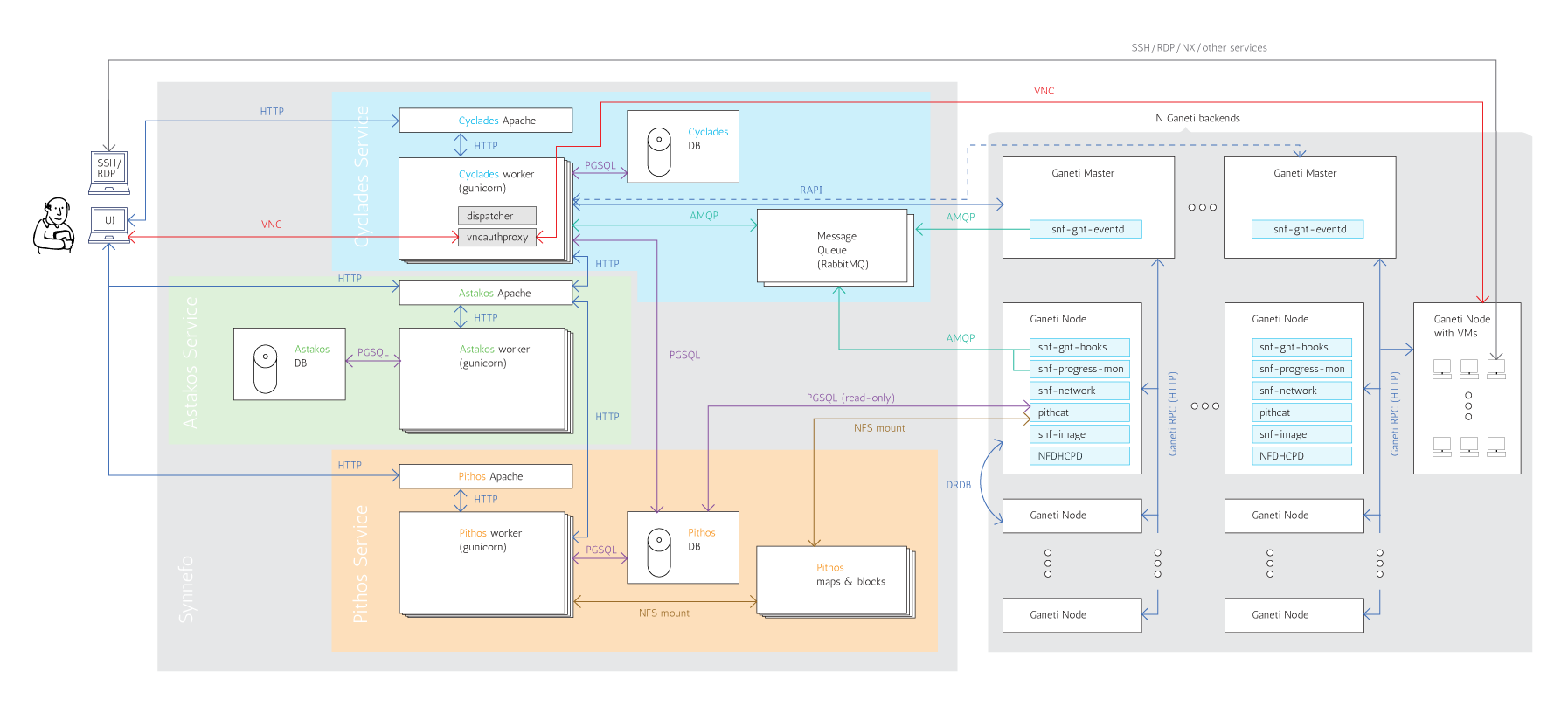 docs/images/synnefo-architecture1.png